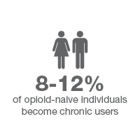 man and woman gray 8-12% become chronic users statistic